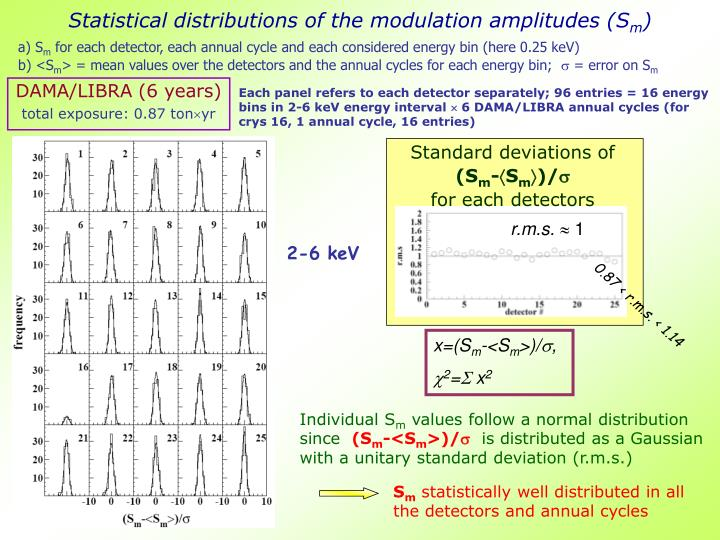 Statistical distributions of the modulation amplitudes (S