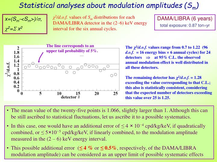 Statistical analyses about modulation amplitudes (