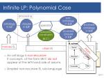 infinite lp polynomial case