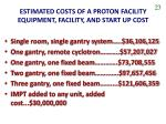 estimated costs of a proton facility equipment facility and start up cost