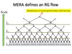 mera defines an rg flow