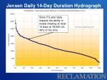 jensen daily 14 day duration hydrograph