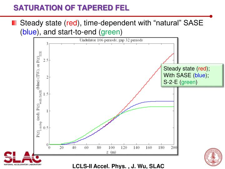 Saturation of tapered