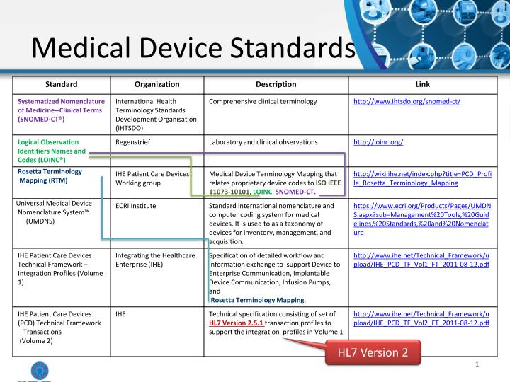medical device standards n.