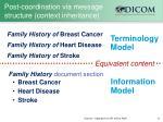 post coordination via message structure context inheritance