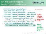 sr hierarchy imparts implicit post coordination
