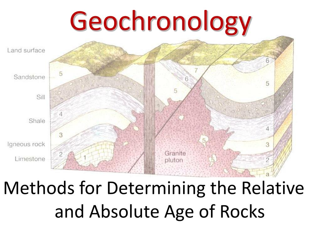 Geochronological dating methods other than carbon