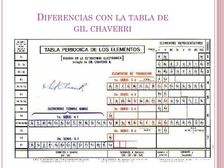 Tabla periodica ciencia explora clau xio gil tabla periodica teor a tabla periodica de los elementos urtaz Images