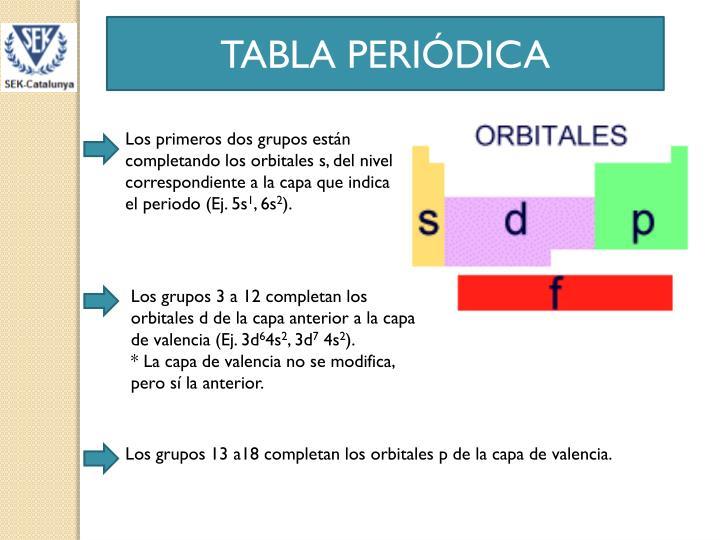 Ppt tabla peridica powerpoint presentation id2089289 tabla peridica los primeros dos grupos estn completando los orbitales s del nivel correspondiente a la capa que indica el periodo ej 5s1 6s2 urtaz Gallery