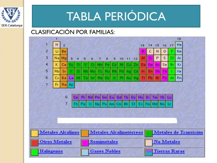 Ppt tabla peridica powerpoint presentation id2089289 tabla peridica urtaz Image collections