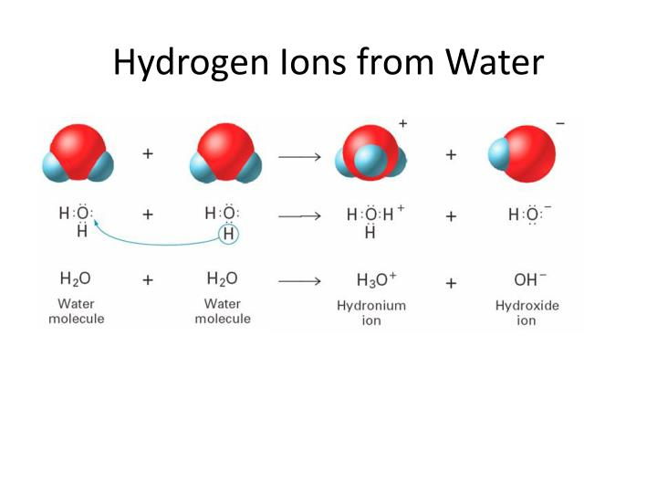 Hydrogen Ions from Water