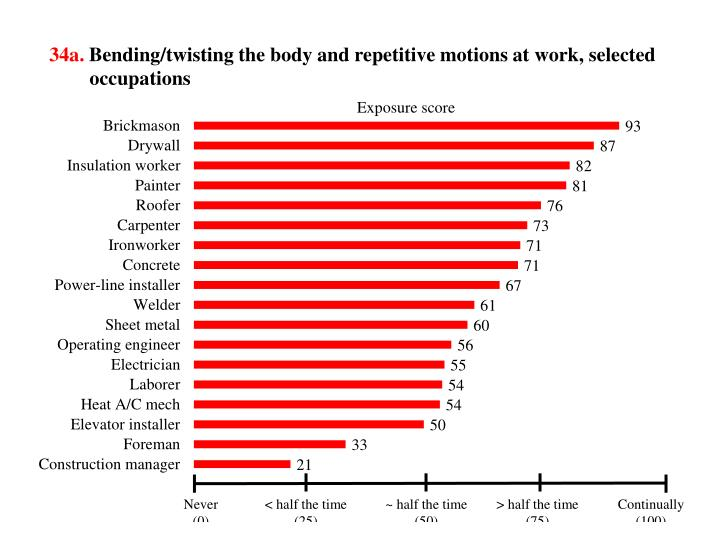 34a bending twisting the body and repetitive motions at work selected occupations n.