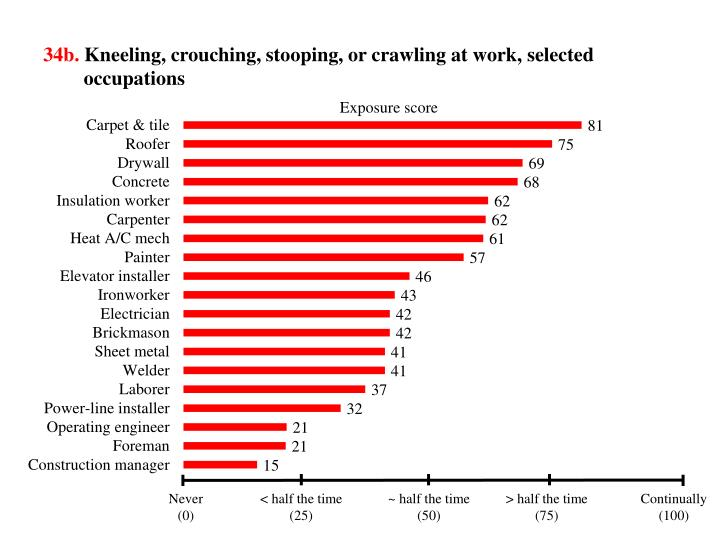 34b kneeling crouching stooping or crawling at work selected occupations