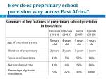 how does preprimary school provision vary across east africa