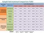 sample international comparison table