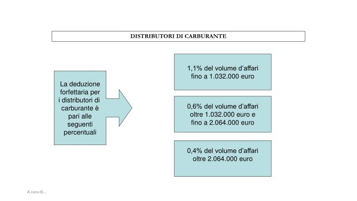 DISTRIBUTORI DI CARBURANTE