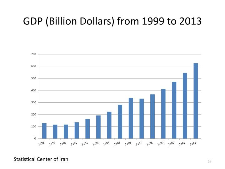 GDP (Billion Dollars) from 1999 to 2013