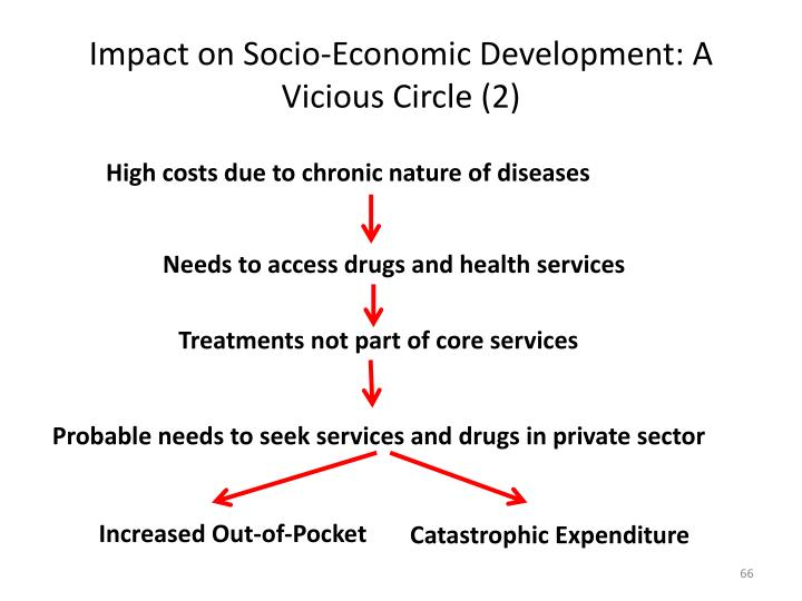 Impact on Socio-Economic Development: A Vicious Circle (2)