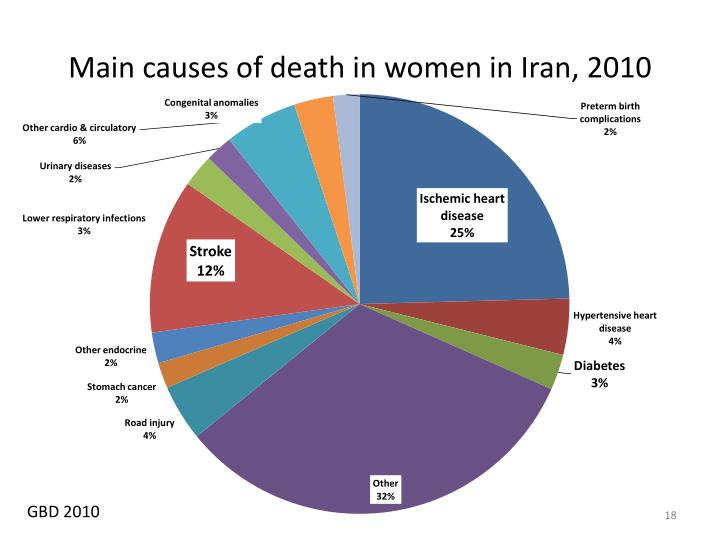 Main causes of death in women in Iran, 2010