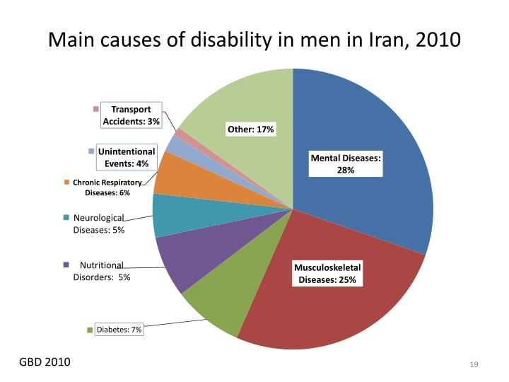 Main causes of disability in men in Iran, 2010