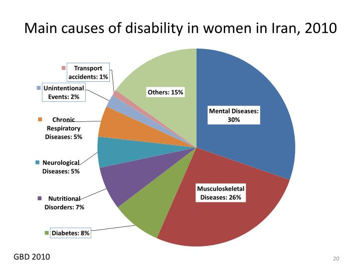 Main causes of disability in women in Iran, 2010