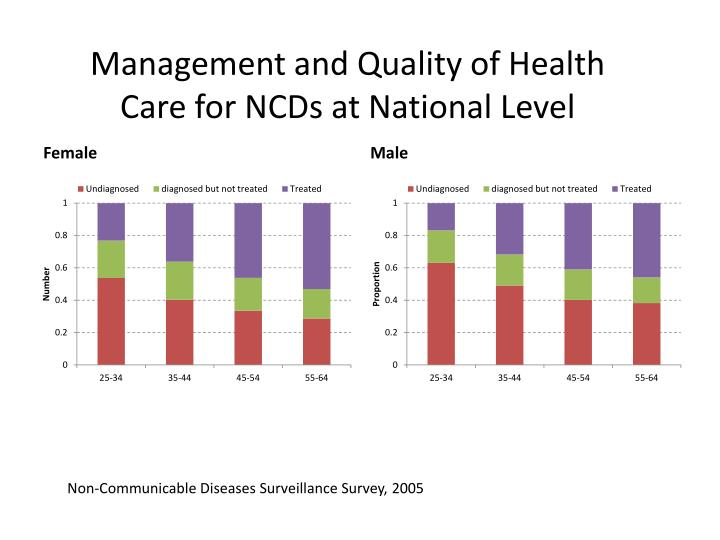 Management and Quality of Health Care for NCDs at National Level