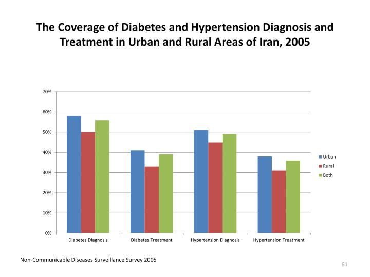 The Coverage of Diabetes and Hypertension Diagnosis and Treatment in Urban and Rural Areas of Iran, 2005