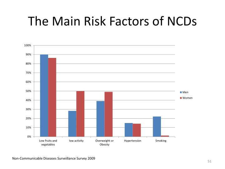 The Main Risk Factors of NCDs