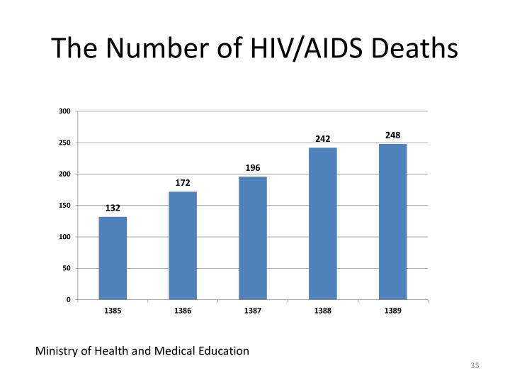 The Number of HIV/AIDS Deaths