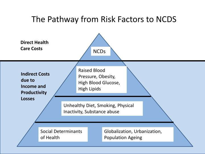 The Pathway from Risk Factors to NCDS