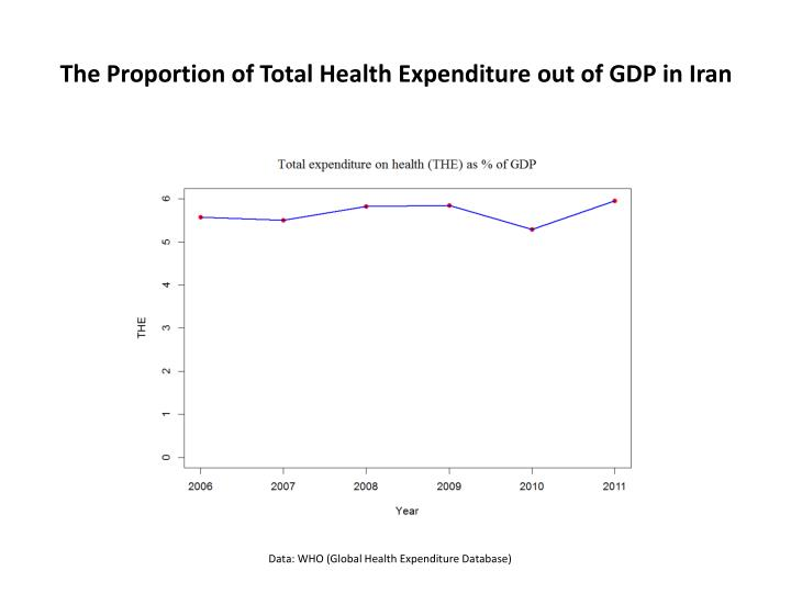 The Proportion of Total Health Expenditure out of GDP in Iran