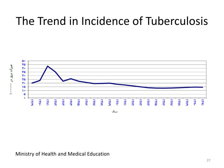 The Trend in Incidence of Tuberculosis