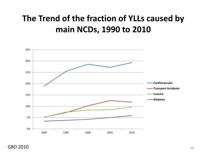 The Trend of the fraction of YLLs caused by main NCDs, 1990 to 2010