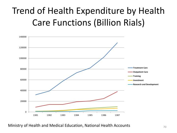 Trend of Health Expenditure by Health Care Functions (Billion