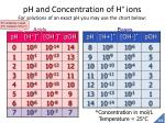 ph and concentration of h ions for solutions of an exact ph you may use the chart below