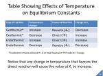 table showing effects of temperature on equilibrium constants