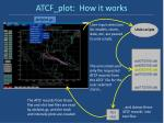 atcf plot how it works