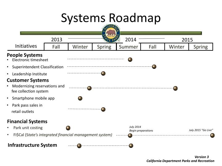 Systems Roadmap