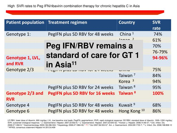 High  SVR rates to Peg IFN/ribavirin combination therapy for chronic hepatitis C in Asia