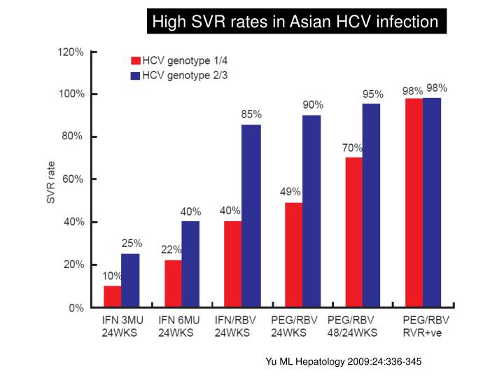 High SVR rates in Asian HCV infection