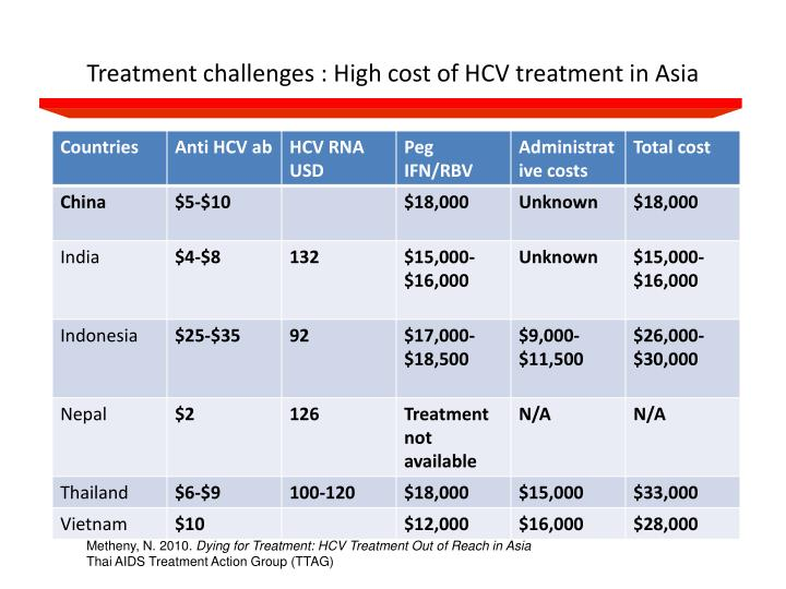 Treatment challenges : High cost of HCV treatment in Asia