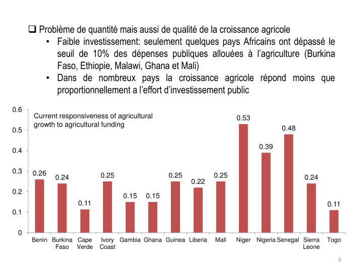 Current responsiveness of agricultural