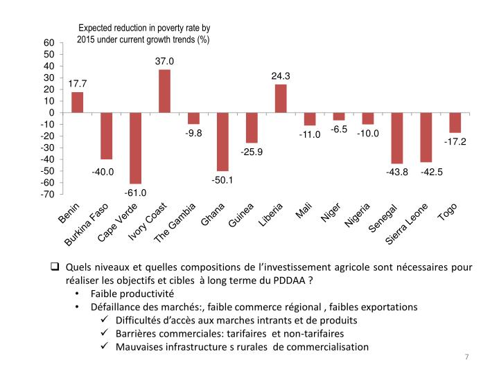 Expected reduction in poverty rate by 2015 under current growth trends (%)