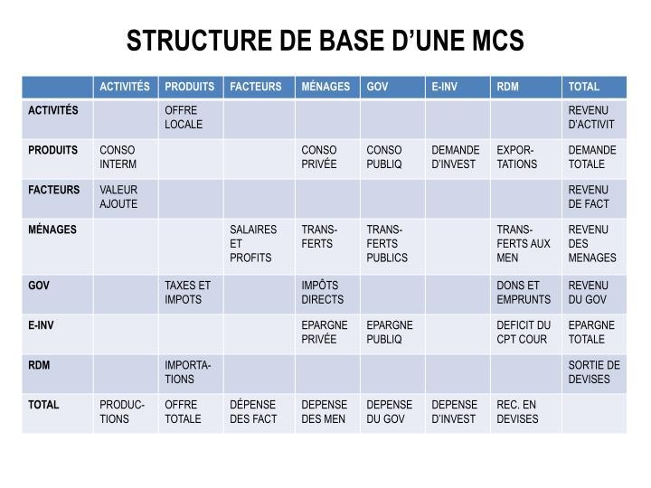 Structure de base d'une MCS