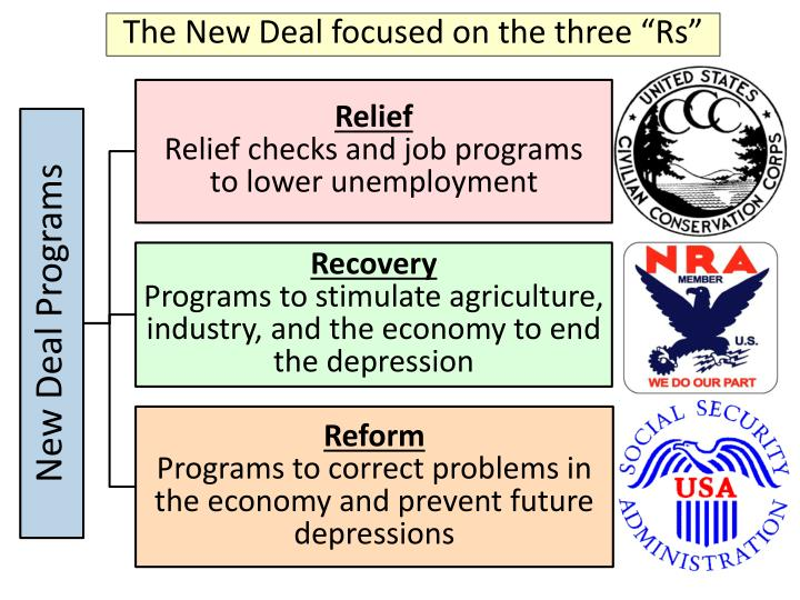 """The New Deal focused on the three """"Rs"""""""