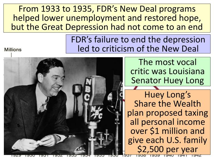 From 1933 to 1935, FDR's New Deal programs helped lower unemployment and restored hope, but the Great Depression had not come to an end