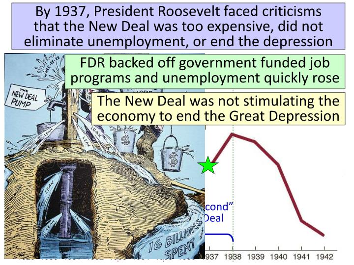 By 1937, President Roosevelt faced criticisms