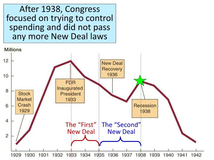 After 1938, Congress focused on trying to control spending and did not pass any more New Deal laws