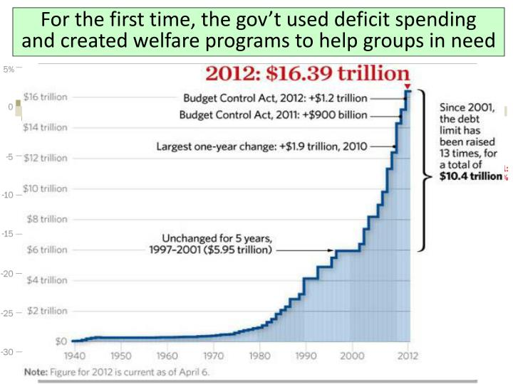 For the first time, the gov't used deficit spending   and created welfare programs to help groups in need