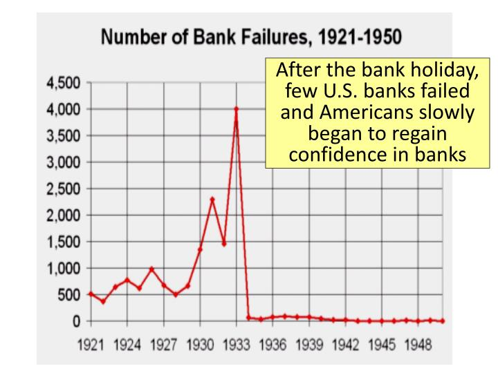 After the bank holiday, few U.S. banks failed and Americans slowly began to regain confidence in banks